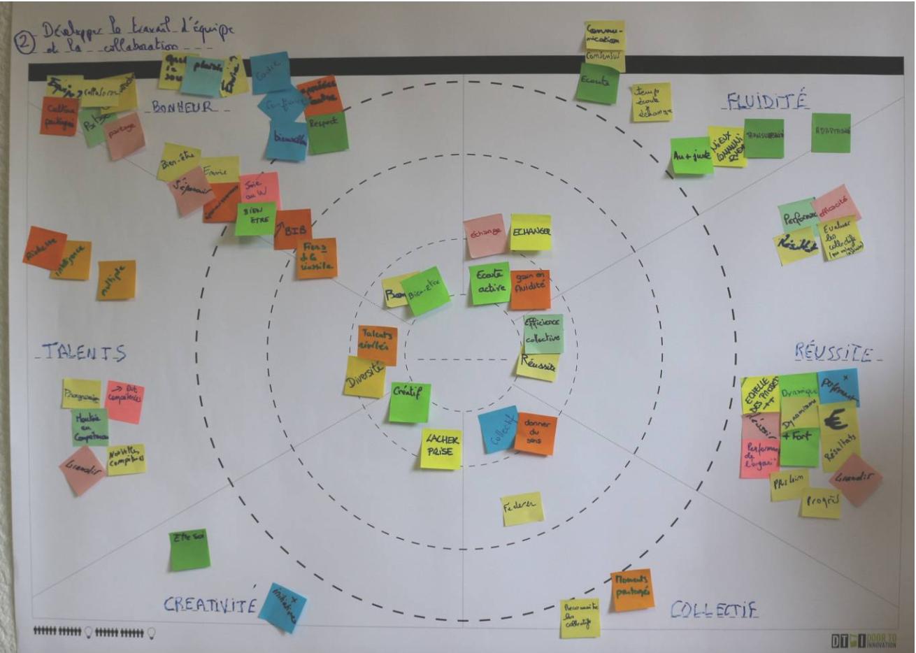 Développer le travail d'équipe et la collaboration