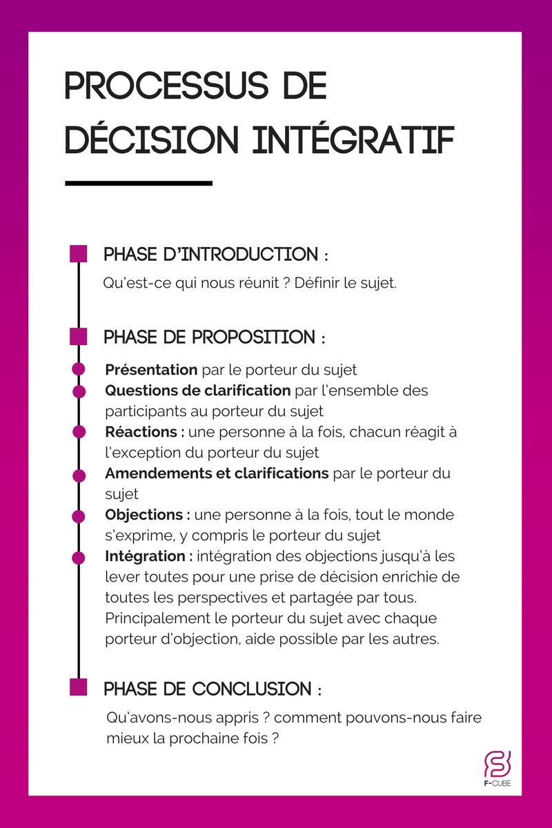 Processus de décision intégratif (1)